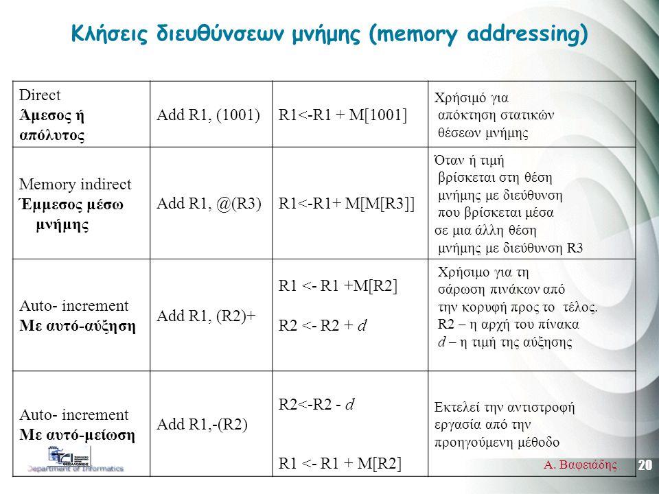 20 Α. Βαφειάδης Κλήσεις διευθύνσεων μνήμης (memory addressing) Direct Άμεσος ή απόλυτος Add R1, (1001)R1<-R1 + M[1001] Χρήσιμό για απόκτηση στατικών θ