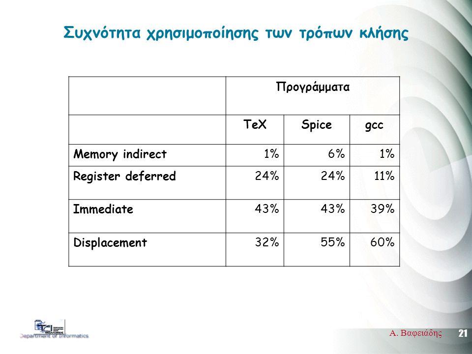 21 Α. Βαφειάδης Συχνότητα χρησιμοποίησης των τρόπων κλήσης Προγράμματα TeXSpicegcc Memory indirect1%6%1% Register deferred24% 11% Immediate43% 39% Dis