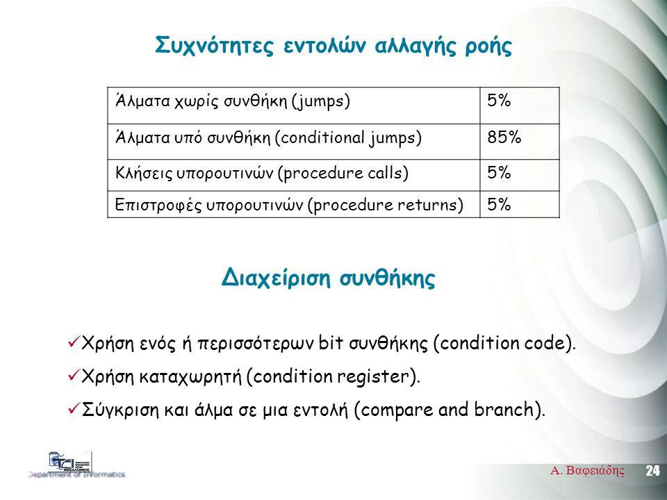 24 Α. Βαφειάδης Συχνότητες εντολών αλλαγής ροής Άλματα χωρίς συνθήκη (jumps)5% Άλματα υπό συνθήκη (conditional jumps)85% Κλήσεις υπορουτινών (procedur