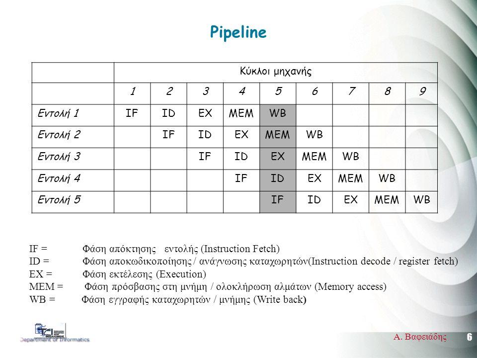 6 Α. Βαφειάδης Pipeline Κύκλοι μηχανής 123456789 Εντολή 1IFIDEXMEMWB Εντολή 2IFIDEXMEMWB Εντολή 3IFIDEXMEMWB Εντολή 4IFIDEXMEMWB Εντολή 5IFIDEXMEMWB I
