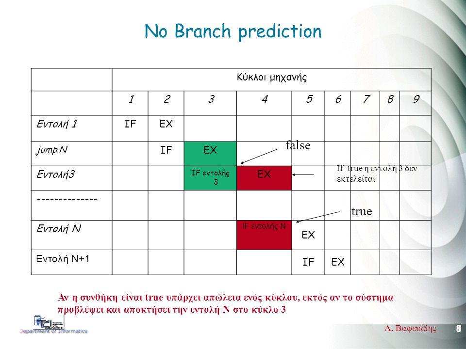 8 Α. Βαφειάδης Νο Branch prediction Κύκλοι μηχανής 123456789 Εντολή 1IFEX jump N IFEX Εντολή3 IF εντολής 3 EX -------------- Εντολή N IF εντολής Ν EX