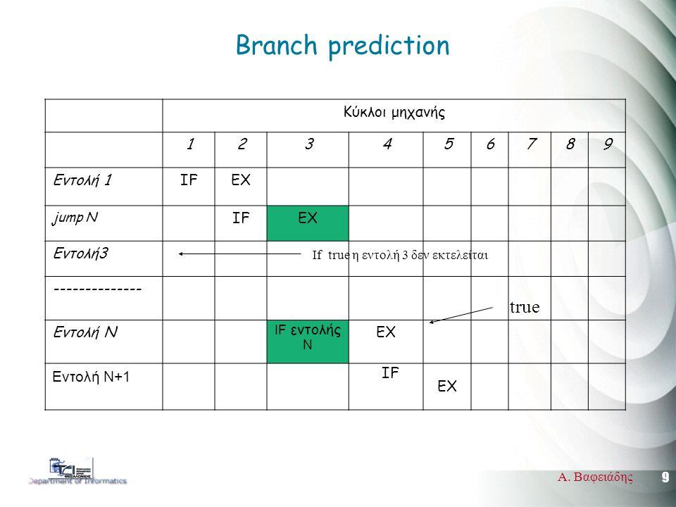 9 Α. Βαφειάδης Branch prediction Κύκλοι μηχανής 123456789 Εντολή 1IFEX jump N IFEX Εντολή3 -------------- Εντολή N IF εντολής Ν EX Εντολή Ν+1 IF EX tr