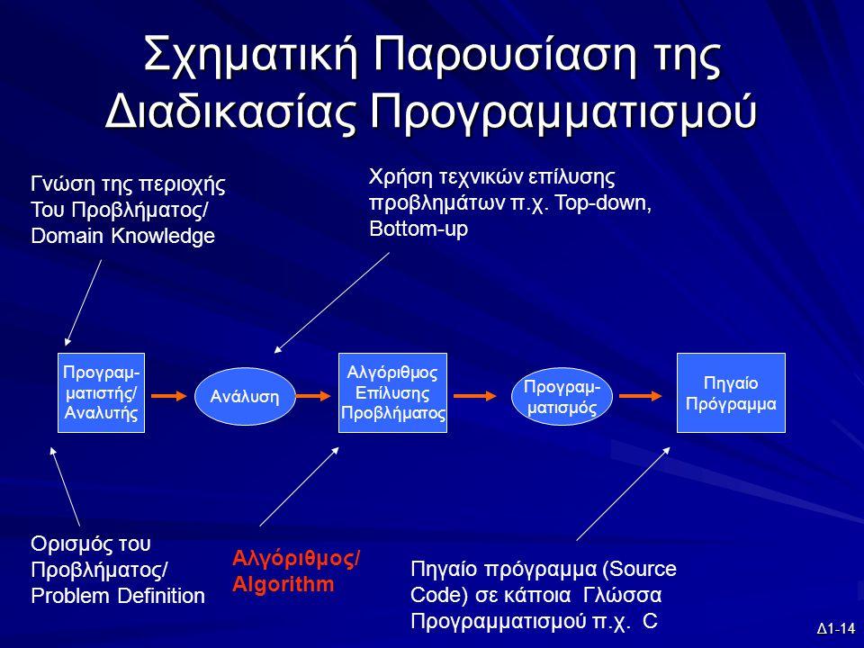 Δ1-14 Σχηματική Παρουσίαση της Διαδικασίας Προγραμματισμού Προγραμ- ματιστής/ Αναλυτής Ορισμός του Προβλήματος/ Problem Definition Γνώση της περιοχής Του Προβλήματος/ Domain Knowledge Αλγόριθμος/ Algorithm Πηγαίο πρόγραμμα (Source Code) σε κάποια Γλώσσα Προγραμματισμού π.χ.