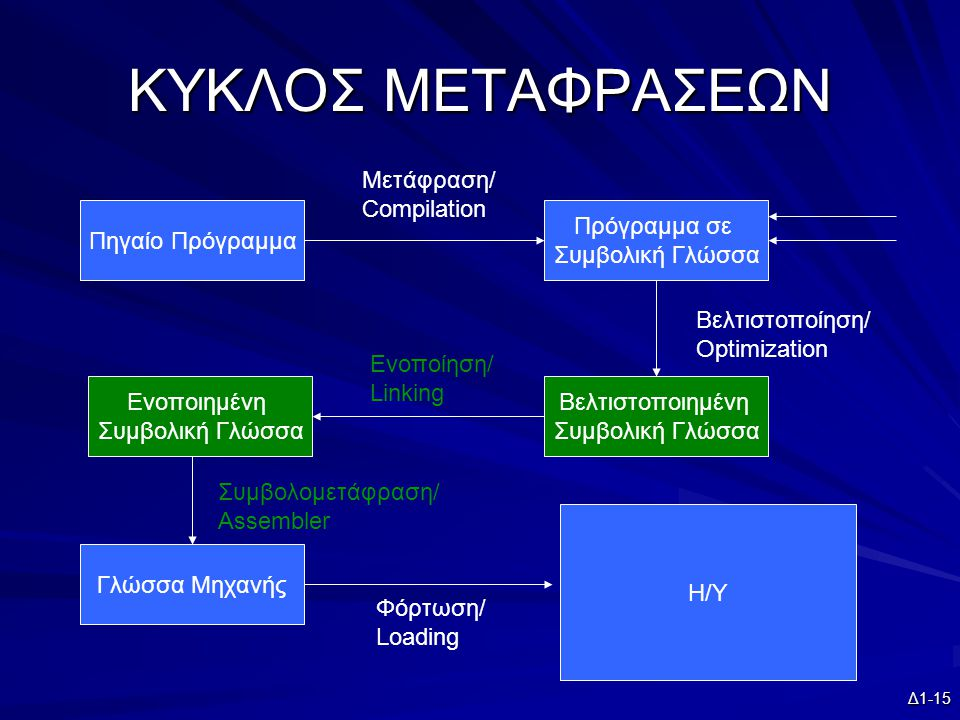 Δ1-15 ΚΥΚΛΟΣ ΜΕΤΑΦΡΑΣΕΩΝ Πηγαίο Πρόγραμμα Πρόγραμμα σε Συμβολική Γλώσσα Βελτιστοποιημένη Συμβολική Γλώσσα Ενοποιημένη Συμβολική Γλώσσα Γλώσσα Μηχανής Η/Υ Μετάφραση/ Compilation Βελτιστοποίηση/ Optimization Ενοποίηση/ Linking Συμβολομετάφραση/ Assembler Φόρτωση/ Loading
