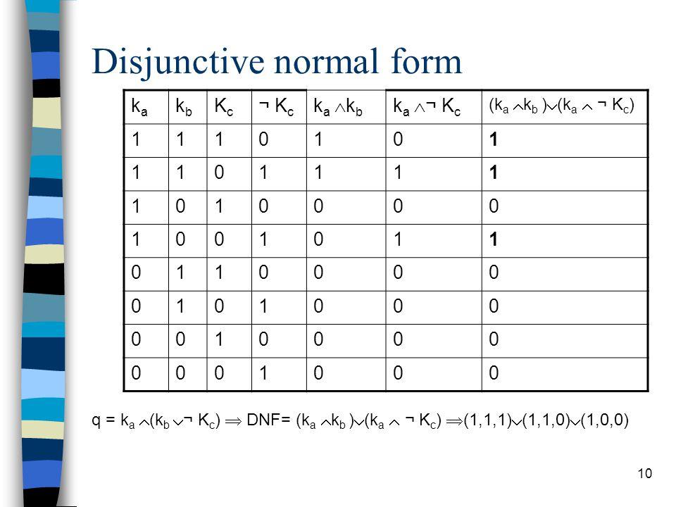 10 Disjunctive normal form kaka kbkb KcKc ¬ K c ka kbka kb k a  ¬ K c (k a  k b )  (k a  ¬ K c ) 1110101 1101111 1010000 1001011 0110000 0101000 0010000 0001000 q = k a  (k b  ¬ K c )  DNF= (k a  k b )  (k a  ¬ K c )  (1,1,1)  (1,1,0)  (1,0,0)