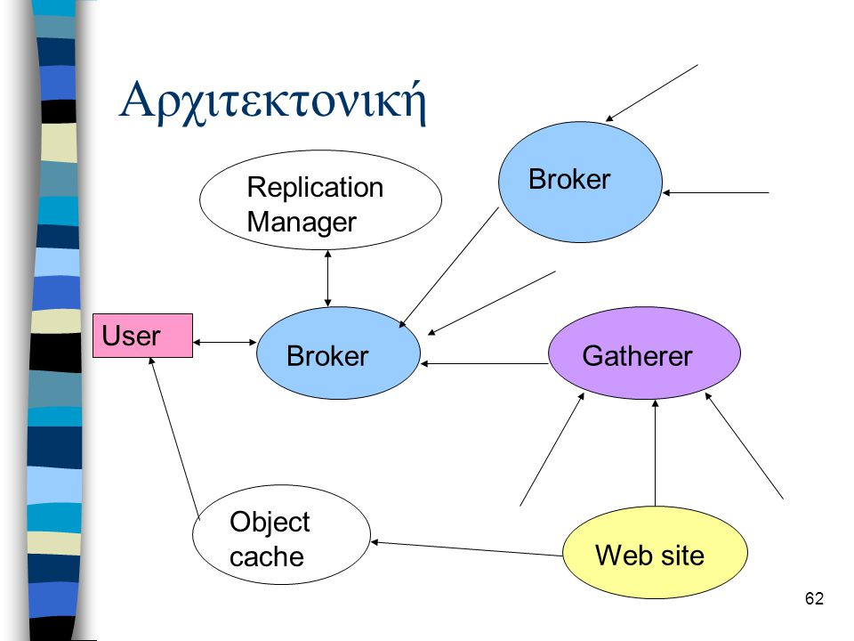 62 Αρχιτεκτονική User Broker Replication Manager GathererWeb site Object cache