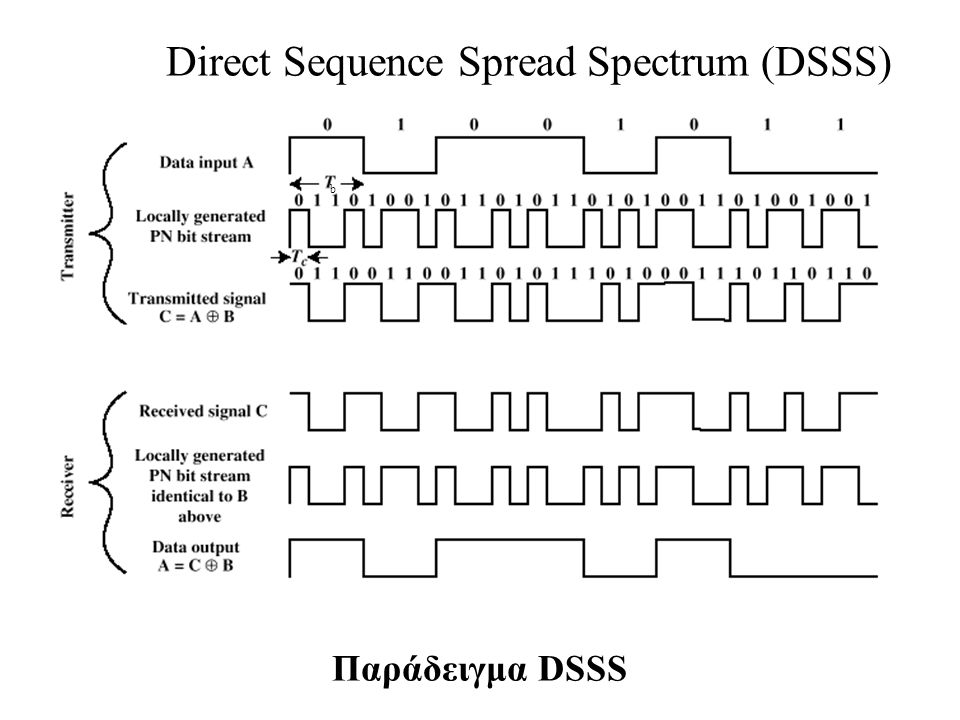 Direct Sequence Spread Spectrum •Η ακολουθία s(t) των data bits διαμορφώνεται από την chip sequence s c (t) •s(t)=±1, s c (t)=±1.