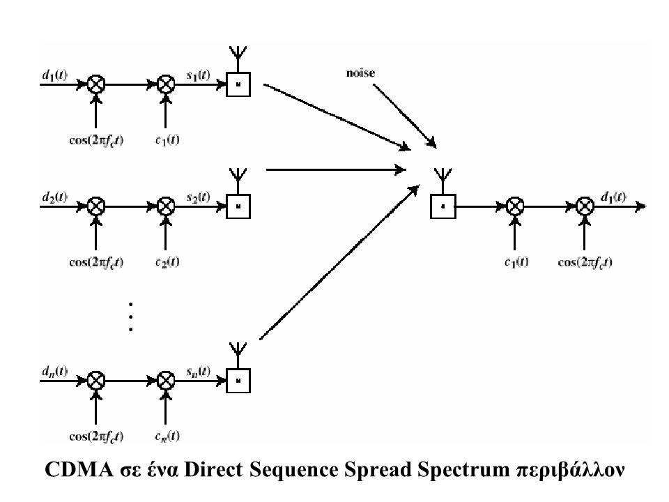 CDMA σε ένα Direct Sequence Spread Spectrum περιβάλλον