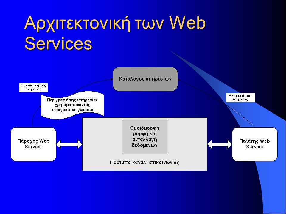 Διαφορές από προηγούμενες τεχνολογίες  Τα δεδομένα είναι μορφοποιημένα για μεταφορά χρησιμοποιώντας XML, βελτιώνοντας ή εξαλείφοντας το marshalling, το unmarshalling και άλλες απαιτήσεις σχετικά με τη μετάφραση που συνήθως προγραμματίζονταν από τον ίδιο τον προγραμματιστή.