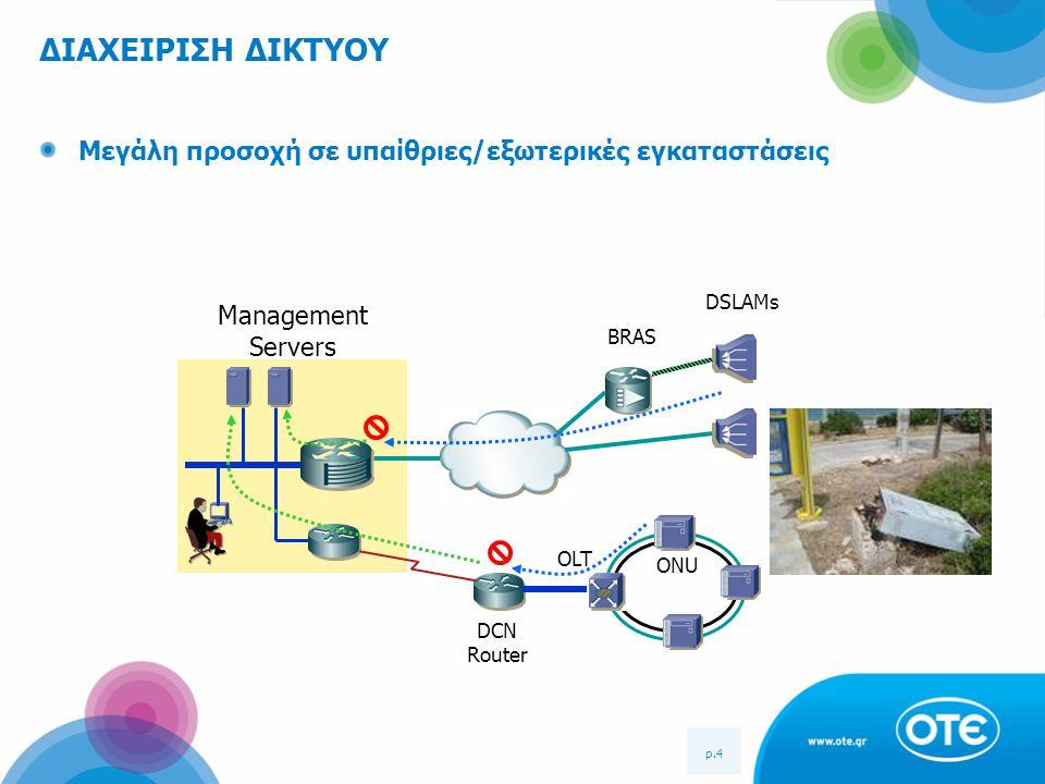 p.4 ΔΙΑΧΕΙΡΙΣΗ ΔΙΚΤΥΟΥ Management Servers BRAS ONU OLT DSLAMs DCN Router Μεγάλη προσοχή σε υπαίθριες/εξωτερικές εγκαταστάσεις