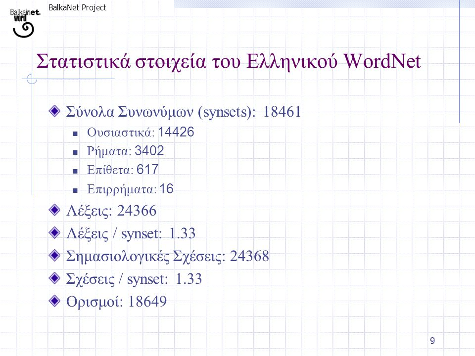 BalkaNet Project 9 Στατιστικά στοιχεία του Ελληνικού WordNet Σύνολα Συνωνύμων (synsets): 18461  Ουσιαστικά: 14426  Ρήματα: 3402  Επίθετα: 617  Επι