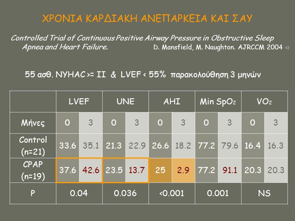 ΧΡΟΝΙΑ ΚΑΡΔΙΑΚΗ ΑΝΕΠΑΡΚΕΙΑ ΚΑΙ ΣΑΥ 55 ασθ. NYHAC >= II & LVEF < 55% παρακολούθηση 3 μηνών LVEFUNEAHIMin SpO 2 VO 2 Μήνες0303030303 Control (n=21) 33.6