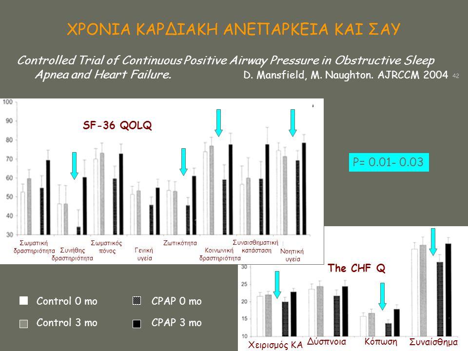 ΧΡΟΝΙΑ ΚΑΡΔΙΑΚΗ ΑΝΕΠΑΡΚΕΙΑ ΚΑΙ ΣΑΥ Control 0 mo Control 3 mo CPAP 0 mo CPAP 3 mo ΔύσπνοιαΚόπωση Συναίσθημα The CHF Q Χειρισμός ΚΑ SF-36 QOLQ Σωματική