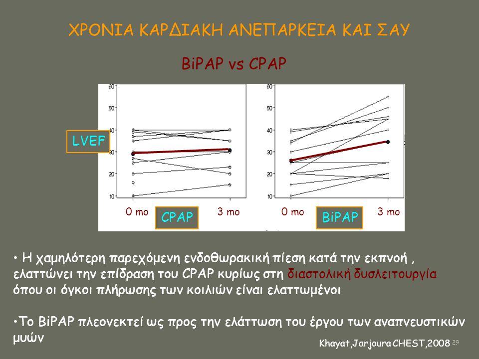 ΧΡΟΝΙΑ ΚΑΡΔΙΑΚΗ ΑΝΕΠΑΡΚΕΙΑ ΚΑΙ ΣΑΥ 0 mo 3 mo CPAPBiPAP LVEF • H χαμηλότερη παρεχόμενη ενδοθωρακική πίεση κατά την εκπνοή, ελαττώνει την επίδραση του C