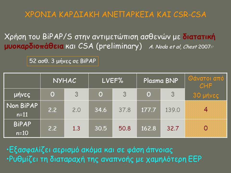 ΧΡΟΝΙΑ ΚΑΡΔΙΑΚΗ ΑΝΕΠΑΡΚΕΙΑ ΚΑΙ CSR-CSA 52 ασθ. 3 μήνες σε BiPAP NYHACLVEF%Plasma BNP Θάνατοι από CHF 30 μήνες μήνες030303 Non BiPAP n=11 2.22.034.637.