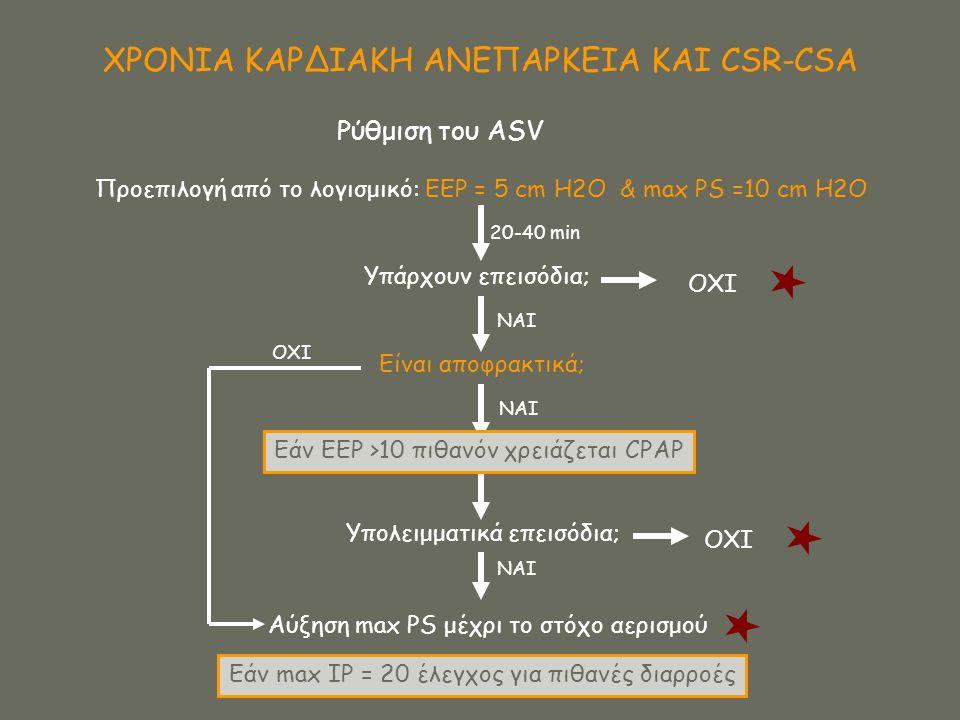 ΧΡΟΝΙΑ ΚΑΡΔΙΑΚΗ ΑΝΕΠΑΡΚΕΙΑ ΚΑΙ CSR-CSA Ρύθμιση του ASV Προεπιλογή από το λογισμικό: EEP = 5 cm H2O & max PS =10 cm H2O 20-40 min Υπάρχουν επεισόδια; Ο