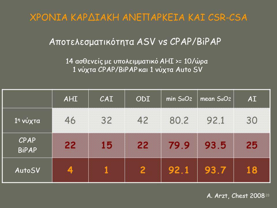 ΧΡΟΝΙΑ ΚΑΡΔΙΑΚΗ ΑΝΕΠΑΡΚΕΙΑ ΚΑΙ CSR-CSA Αποτελεσματικότητα ASV vs CPAP/BiPAP 14 ασθενείς με υπολειμματικό ΑΗΙ >= 10/ώρα 1 νύχτα CPAP/BiPAP και 1 νύχτα