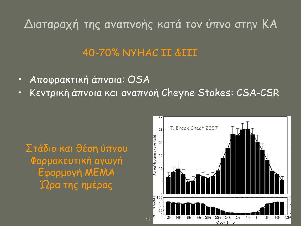 Διαταραχή της αναπνοής κατά τον ύπνο στην ΚΑ •Αποφρακτική άπνοια: OSA •Κεντρική άπνοια και αναπνοή Cheyne Stokes: CSA-CSR 40-70% NYHAC II &III Στάδιο