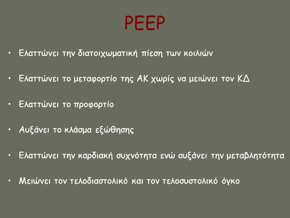 PEEP •Ελαττώνει την διατοιχωματική πίεση των κοιλιών •Ελαττώνει το μεταφορτίο της ΑΚ χωρίς να μειώνει τον ΚΔ •Ελαττώνει το προφορτίο •Αυξάνει το κλάσμ
