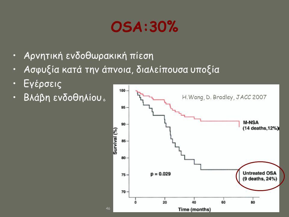 OSA:30% •Αρνητική ενδοθωρακική πίεση •Ασφυξία κατά την άπνοια, διαλείπουσα υποξία •Εγέρσεις •Βλάβη ενδοθηλίου 6 Η.Wang, D. Bradley, JACC 2007 46