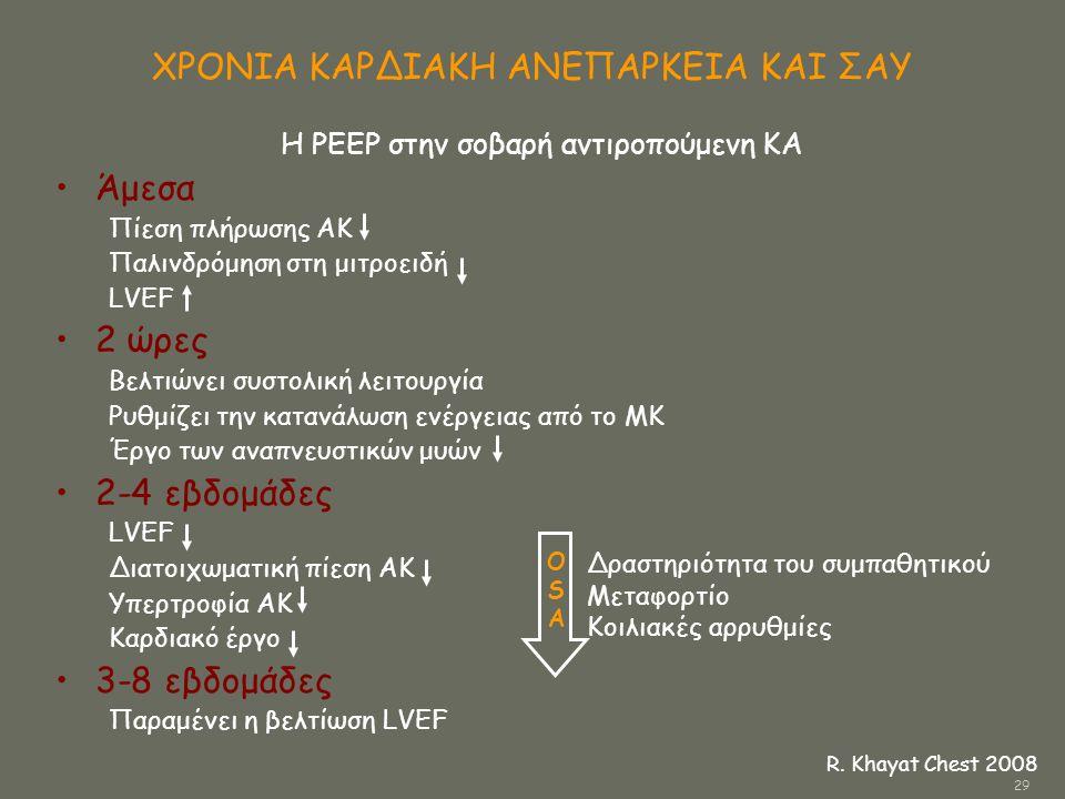 Η PEEP στην σοβαρή αντιροπούμενη ΚΑ •Άμεσα Πίεση πλήρωσης ΑΚ Παλινδρόμηση στη μιτροειδή LVEF •2 ώρες Βελτιώνει συστολική λειτουργία Ρυθμίζει την καταν