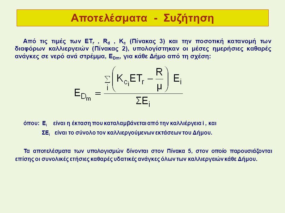 Από τις τιμές των ET r, R d, K c (Πίνακας 3) και την ποσοτική κατανομή των διαφόρων καλλιεργειών (Πίνακας 2), υπολογίστηκαν οι μέσες ημερήσιες καθαρές ανάγκες σε νερό ανά στρέμμα, Ε Dm, για κάθε Δήμο από τη σχέση: όπου: Ε i είναι η έκταση που καταλαμβάνεται από την καλλιέργεια i, και ΣΕ i είναι το σύνολο τον καλλιεργούμενων εκτάσεων του Δήμου.