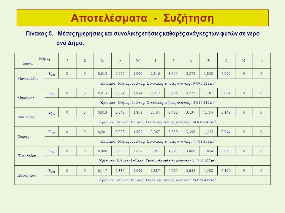 Αποτελέσματα - Συζήτηση Μήνας Δήμος ΙΦΜΑΜΙΙΑΣΟΝΔ Μανταμάδου E Dm 000,0130,0271,9062,8463,6553,2781,8300,09000 Κρίσιμος Μήνας : Ιούλιος. Συνολικές ετήσ