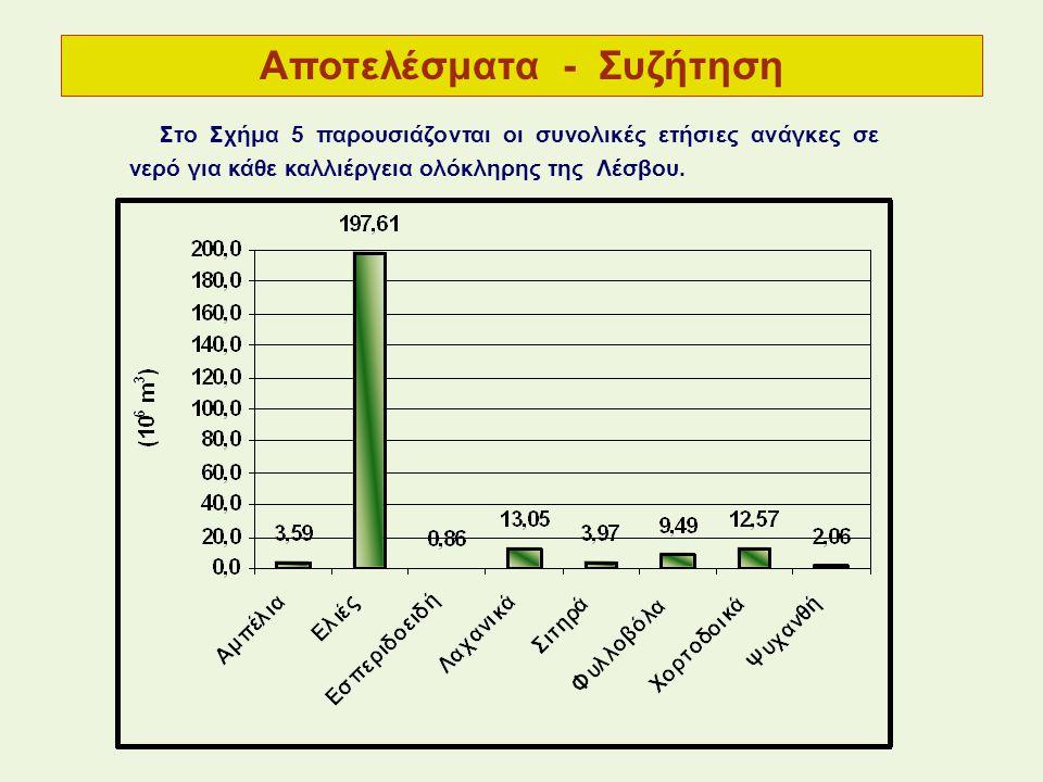 Στo Σχήμα 5 παρουσιάζονται οι συνολικές ετήσιες ανάγκες σε νερό για κάθε καλλιέργεια ολόκληρης της Λέσβου.