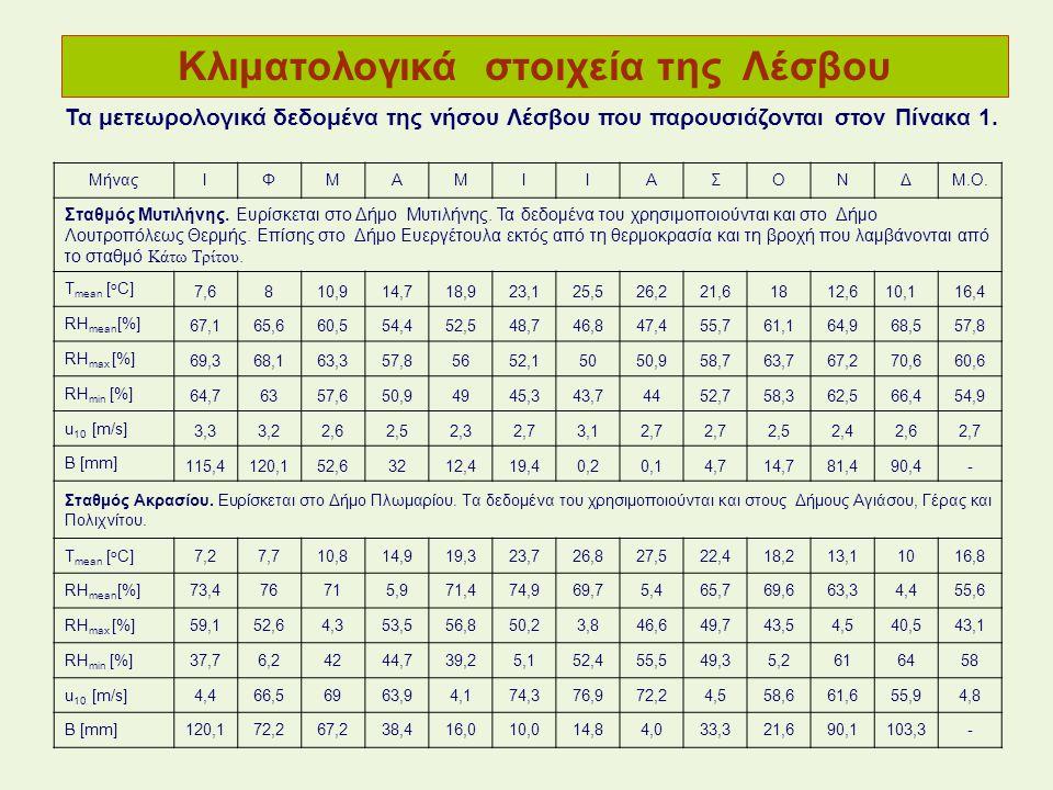 Κλιματολογικά στοιχεία της Λέσβου Τα μετεωρολογικά δεδομένα της νήσου Λέσβου που παρουσιάζονται στον Πίνακα 1. ΜήναςΙΦΜΑΜΙΙΑΣΟΝΔΜ.Ο. Σταθμός Μυτιλήνης