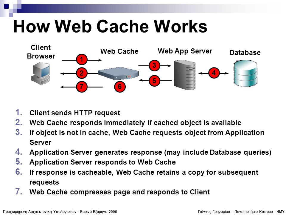 Γιάννος Γρηγορίου – Πανεπιστήμιο Κύπρου - ΗΜΥΠροχωρημένη Αρχιτεκτονική Υπολογιστών - Εαρινό Εξάμηνο 2006 How Web Cache Works 1.