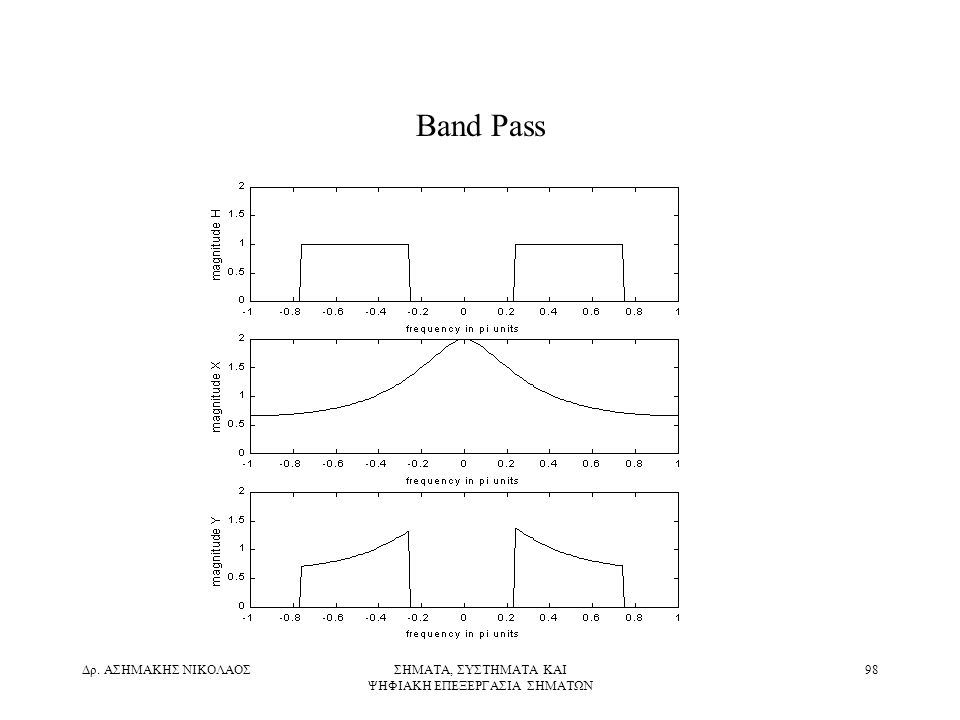 Δρ. ΑΣΗΜΑΚΗΣ ΝΙΚΟΛΑΟΣΣΗΜΑΤΑ, ΣΥΣΤΗΜΑΤΑ ΚΑΙ ΨΗΦΙΑΚΗ ΕΠΕΞΕΡΓΑΣΙΑ ΣΗΜΑΤΩΝ 98 Band Pass