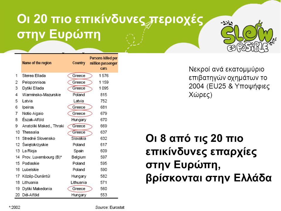 Οι 20 πιο επικίνδυνες περιοχές στην Ευρώπη Νεκροί ανά εκατομμύριο επιβατηγών οχημάτων το 2004 (EU25 & Υποψήφιες Χώρες) Οι 8 από τις 20 πιο επικίνδυνες