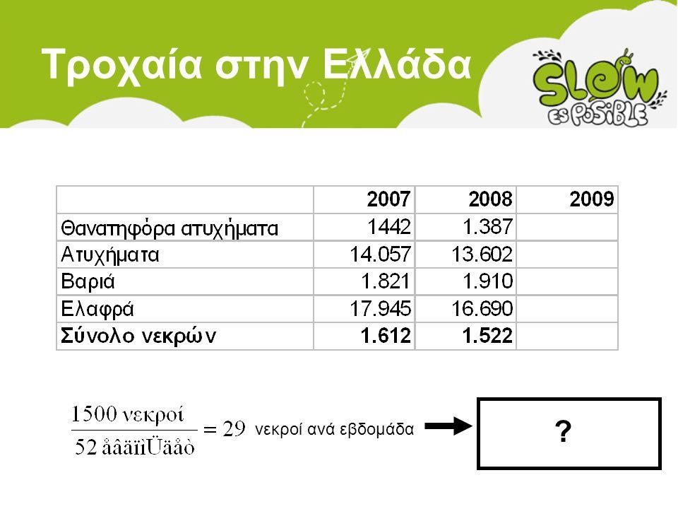 Τροχαία στην Ελλάδα νεκροί ανά εβδομάδα ?