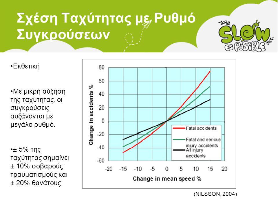 Σχέση Ταχύτητας με Ρυθμό Συγκρούσεων •Εκθετική •Με μικρή αύξηση της ταχύτητας, οι συγκρούσεις αυξάνονται με μεγάλο ρυθμό. •± 5% της ταχύτητας σημαίνει