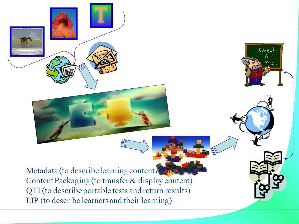 Activity 'interaction of learner with environment, leading to planned outcome' Knowledge represented in specific media and formats; skills facilitated through specific tools; impact of learning environments on the meaning of knowledge and skills Prior subject knowledge and skills of learner(s), prior conceptions, motivation to achieve specific outcomes, match of style/ approach to content Prior experience of learner(s) with tools, environments, services; match of learning style and approach to affordances of learning environment Environment available tools, facilities, services, resources, environments etc Learner(s) needs, motives, prior experience of learning, social and interpersonal skills, learning styles and approaches Outcome subject/discipline area, target knowledge/ skills A specification for learning activities (H.Beetham, Feb '04) & (P.