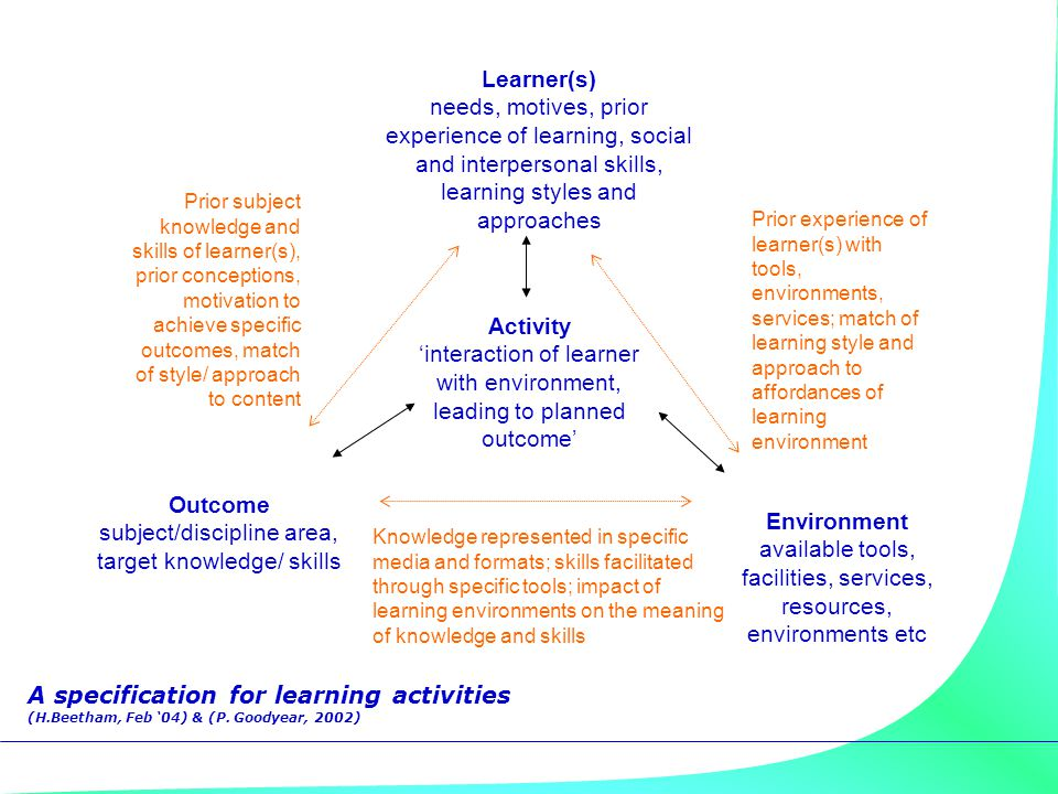 Activity 'interaction of learner with environment, leading to planned outcome' Knowledge represented in specific media and formats; skills facilitated
