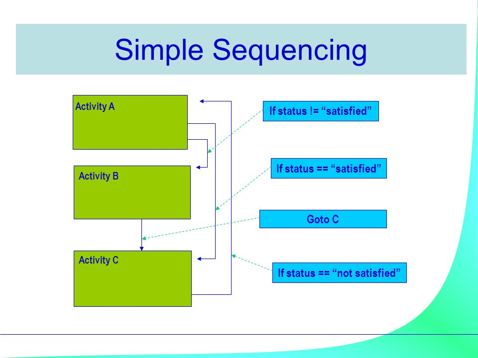 "Simple Sequencing Activity A If status == ""satisfied"" Then goto C Else goto B Activity B Goto C Activity C If status == ""not satisfied"" Then goto A El"