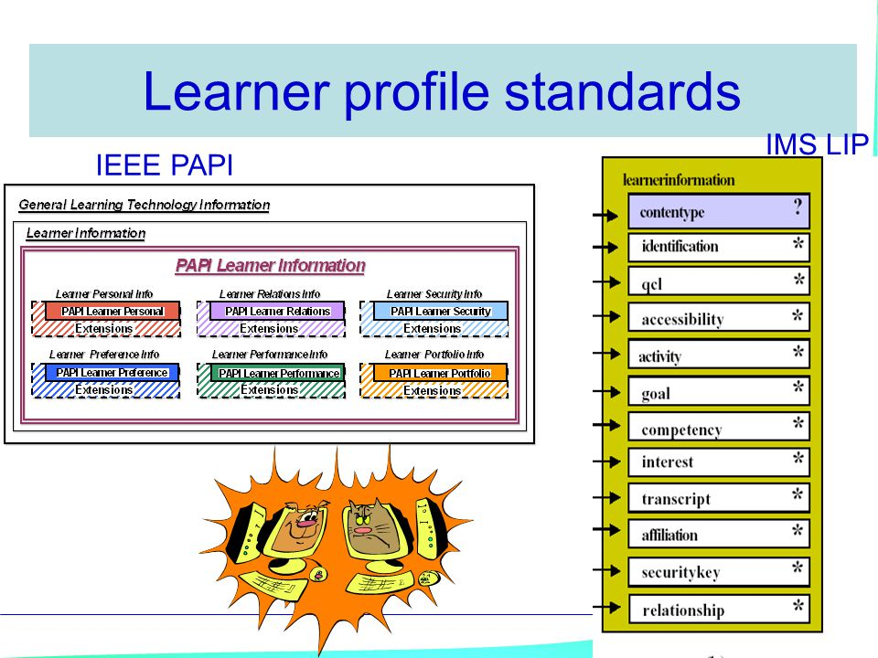 Learner profile standards IEEE PAPI IMS LIP