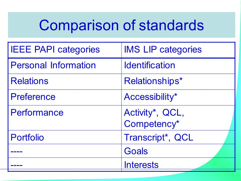 Comparison of standards IEEE PAPI categoriesIMS LIP categories Personal InformationIdentification RelationsRelationships* PreferenceAccessibility* PerformanceActivity*, QCL, Competency* PortfolioTranscript*, QCL ----Goals ----Interests