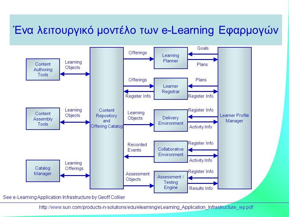 Ένα λειτουργικό μοντέλο των e-Learning Εφαρμογών Content Authoring Tools Catalog Manager Content Assembly Tools Learner Registrar Delivery Environment Content Repository and Offering Catalog Learning Planner Collaborative Environment Learner Profile Manager Activity Info Offerings Register Info Offerings Goals Plans Register Info Activity Info Assessment / Testing Engine Results Info Register Info Assessment Objects Learning Offerings Learning Objects Recorded Events Learning Objects Learning Objects http://www.sun.com/products-n-solutions/edu/elearning/eLearning_Application_Infrastructure_wp.pdf See e-Learning Application Infrastructure by Geoff Collier