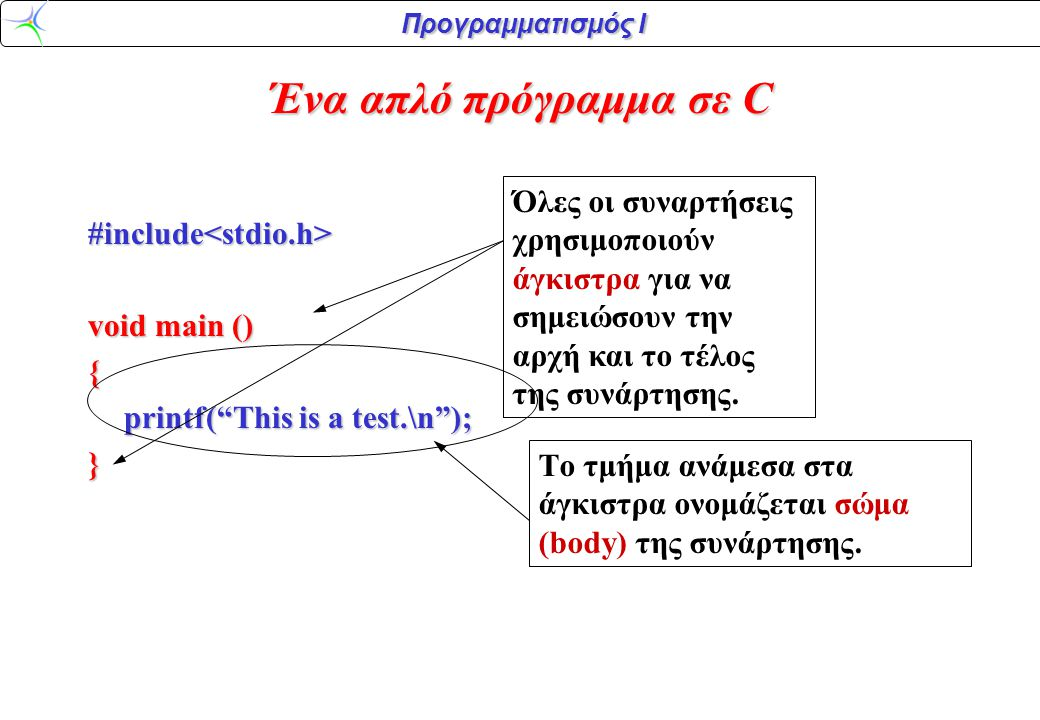 Προγραμματισμός Ι Ένα απλό πρόγραμμα σε C #include<stdio.h> void main () { printf( This is a test.\n ); } Η πρόταση αυτή καλεί τη συνάρτηση printf() για να τυπώσει το καθορισμένο κείμενο.