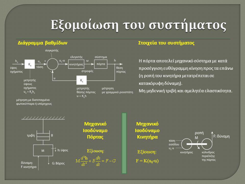 Διάγραμμα βαθμίδων Η πόρτα αποτελεί μηχανικό σύστημα με κατά προσέγγιση ευθύγραμμη κίνηση προς τα επάνω (η ροπή του κινητήρα μετατρέπεται σε κατακόρυφ