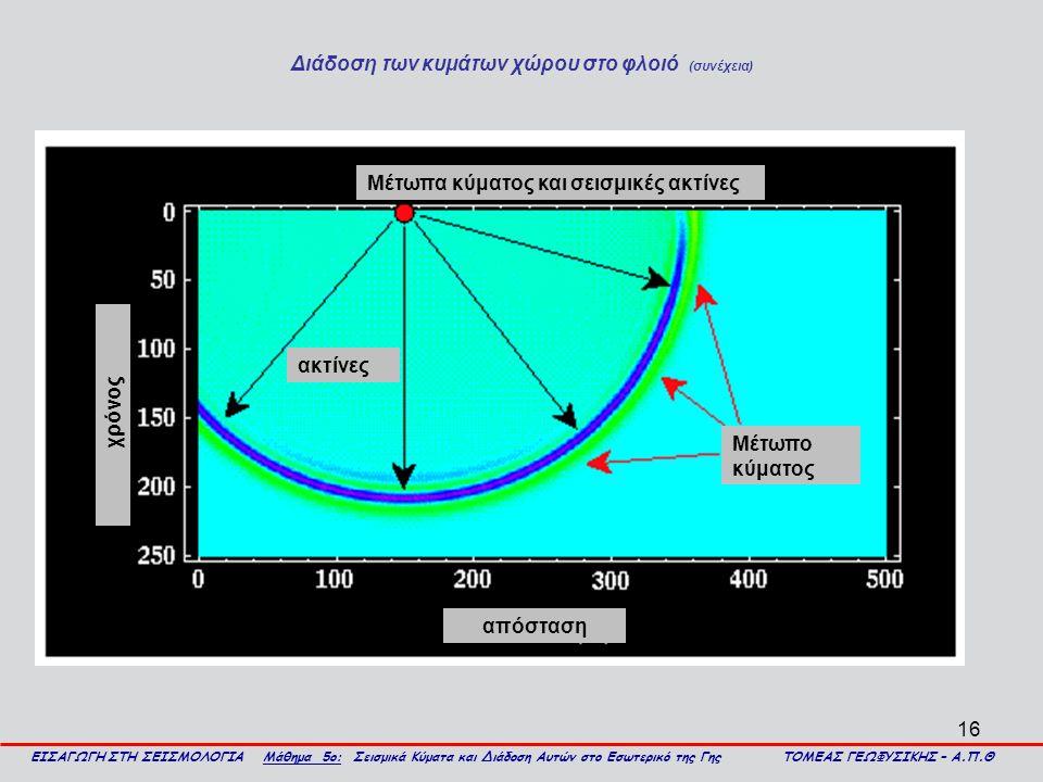 16 Μέτωπα κύματος και σεισμικές ακτίνες Μέτωπο κύματος ακτίνες απόσταση χρόνος Διάδοση των κυμάτων χώρου στο φλοιό (συνέχεια) ΕΙΣΑΓΩΓΗ ΣΤΗ ΣΕΙΣΜΟΛΟΓΙΑ