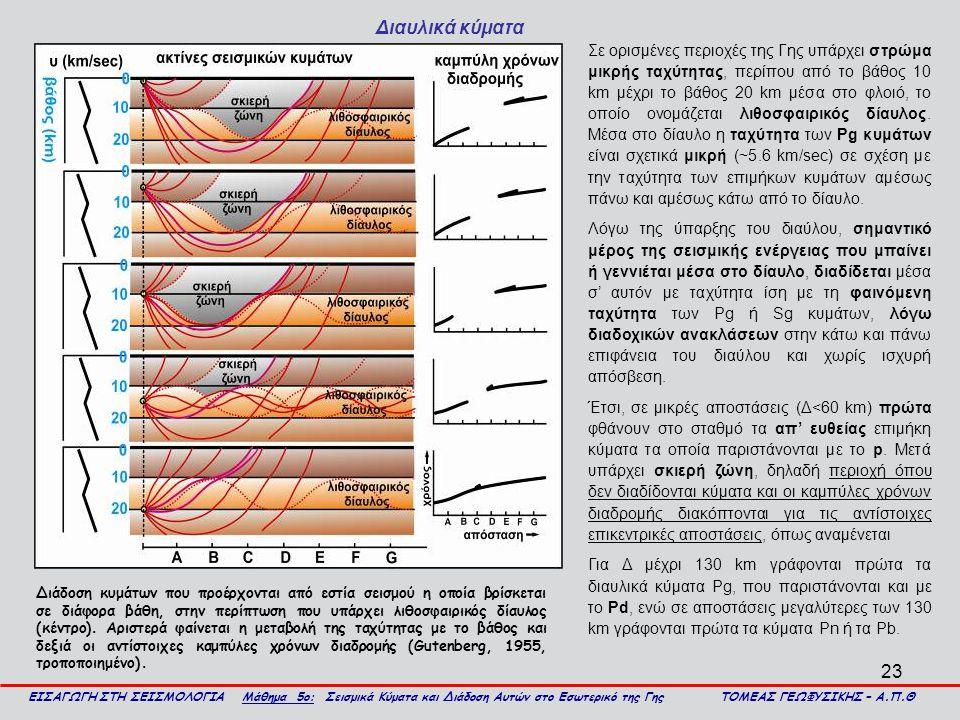 23 Διαυλικά κύματα ΕΙΣΑΓΩΓΗ ΣΤΗ ΣΕΙΣΜΟΛΟΓΙΑ Μάθημα 5ο: Σεισμικά Κύματα και Διάδοση Αυτών στο Εσωτερικό της Γης ΤΟΜΕΑΣ ΓΕΩΦΥΣΙΚΗΣ – Α.Π.Θ Διάδοση κυμάτ