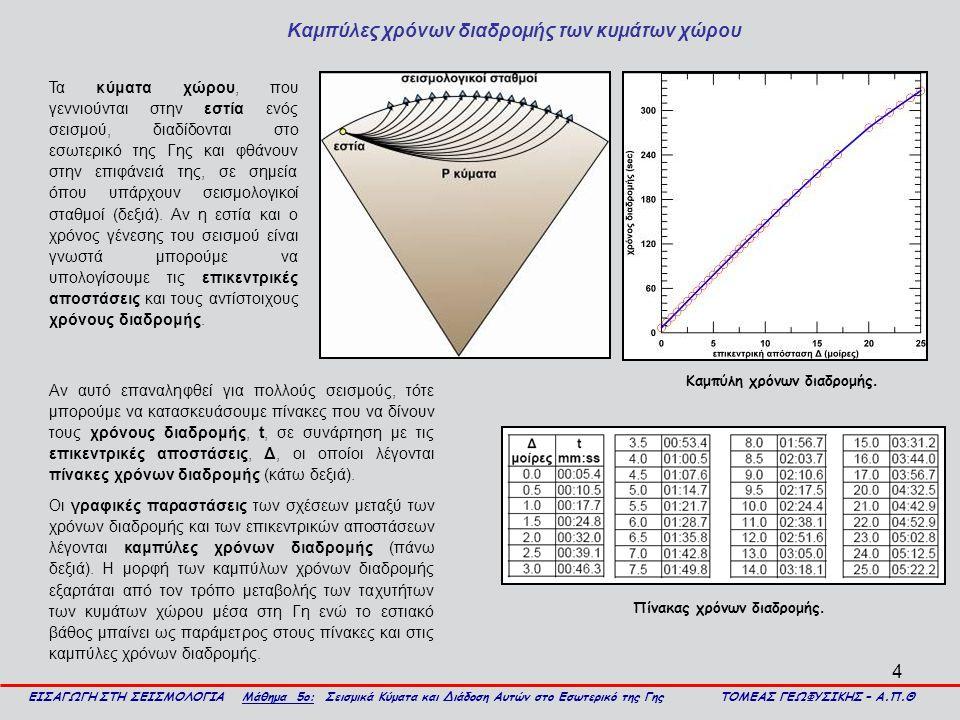 5 Καμπύλες χρόνων διαδρομής των κυμάτων χώρου (συνέχεια) ΕΙΣΑΓΩΓΗ ΣΤΗ ΣΕΙΣΜΟΛΟΓΙΑ Μάθημα 5ο: Σεισμικά Κύματα και Διάδοση Αυτών στο Εσωτερικό της Γης ΤΟΜΕΑΣ ΓΕΩΦΥΣΙΚΗΣ – Α.Π.Θ Οι χρόνοι διαδρομής εξαρτώνται και από το εστιακό βάθος του σεισμού.