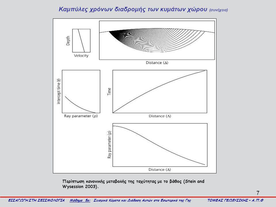 8 Καμπύλες χρόνων διαδρομής των κυμάτων χώρου (συνέχεια) ΕΙΣΑΓΩΓΗ ΣΤΗ ΣΕΙΣΜΟΛΟΓΙΑ Μάθημα 5ο: Σεισμικά Κύματα και Διάδοση Αυτών στο Εσωτερικό της Γης ΤΟΜΕΑΣ ΓΕΩΦΥΣΙΚΗΣ – Α.Π.Θ Σε περίπτωση στρώματος μεγάλης ταχύτητας στο εσωτερικό της Γης, τότε οι σεισμικές ακτίνες, που περνάν από την περιοχή αυτή, καμπυλώνονται ισχυρά, με συνέπεια να φθάνουν αυτές σε αποστάσεις μικρότερες από εκείνες στις οποίες φθάνουν άλλες ακτίνες, που αναχωρούν από την εστία με μεγαλύτερες γωνίες ως προς την κατακόρυφο, αλλά βρίσκονται ολόκληρες πάνω από την περιοχή που προκαλεί την ανωμαλία (σχήμα α).