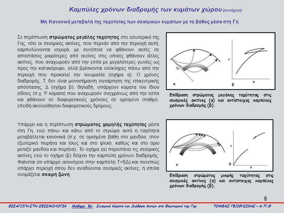 9 Καμπύλες χρόνων διαδρομής των κυμάτων χώρου (συνέχεια) ΕΙΣΑΓΩΓΗ ΣΤΗ ΣΕΙΣΜΟΛΟΓΙΑ Μάθημα 5ο: Σεισμικά Κύματα και Διάδοση Αυτών στο Εσωτερικό της Γης ΤΟΜΕΑΣ ΓΕΩΦΥΣΙΚΗΣ – Α.Π.Θ Περίπτωση στρώματος μεγάλης ταχύτητας (Stein and Wysession 2003).