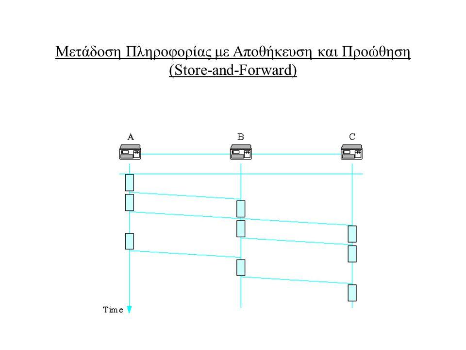 Μετάδοση Πληροφορίας με Αποθήκευση και Προώθηση (Store-and-Forward)