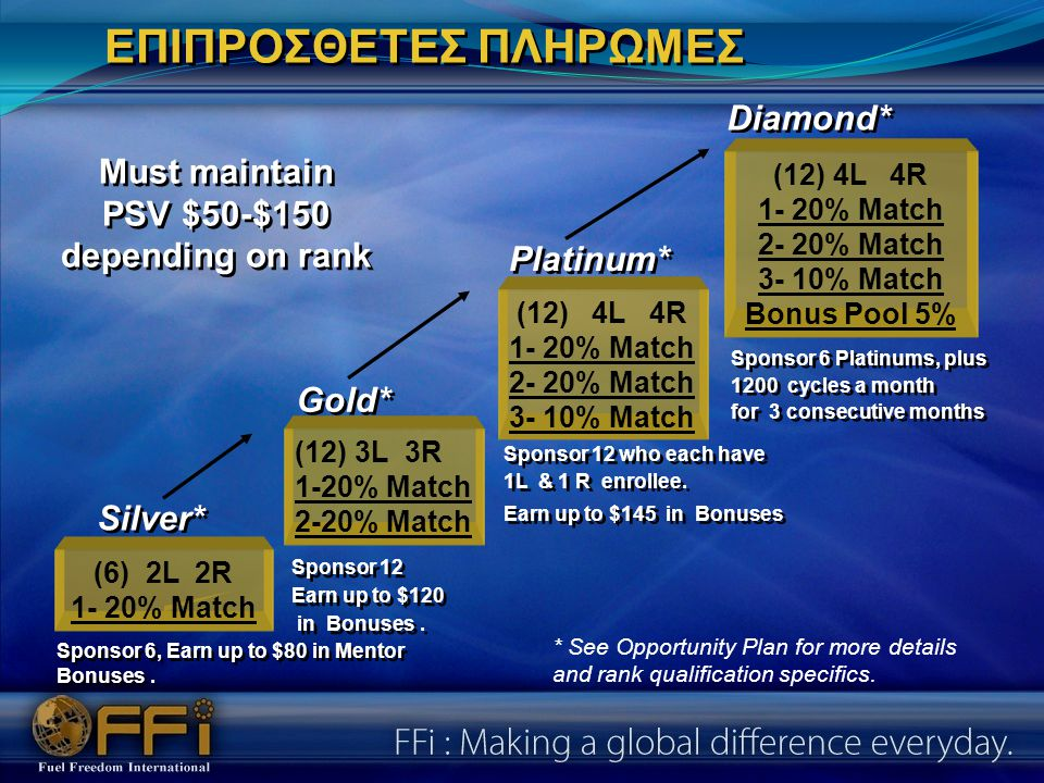 Silver* (6) 2L 2R 1- 20% Match Gold* (12) 3L 3R 1-20% Match 2-20% Match (12) 4L 4R 1- 20% Match 2- 20% Match 3- 10% Match Platinum* Diamond* (12) 4L 4R 1- 20% Match 2- 20% Match 3- 10% Match Bonus Pool 5% Must maintain PSV $50-$150 depending on rank Must maintain PSV $50-$150 depending on rank ΕΠΙΠΡΟΣΘΕΤΕΣ ΠΛΗΡΩΜΕΣ Sponsor 6, Earn up to $80 in Mentor Bonuses.