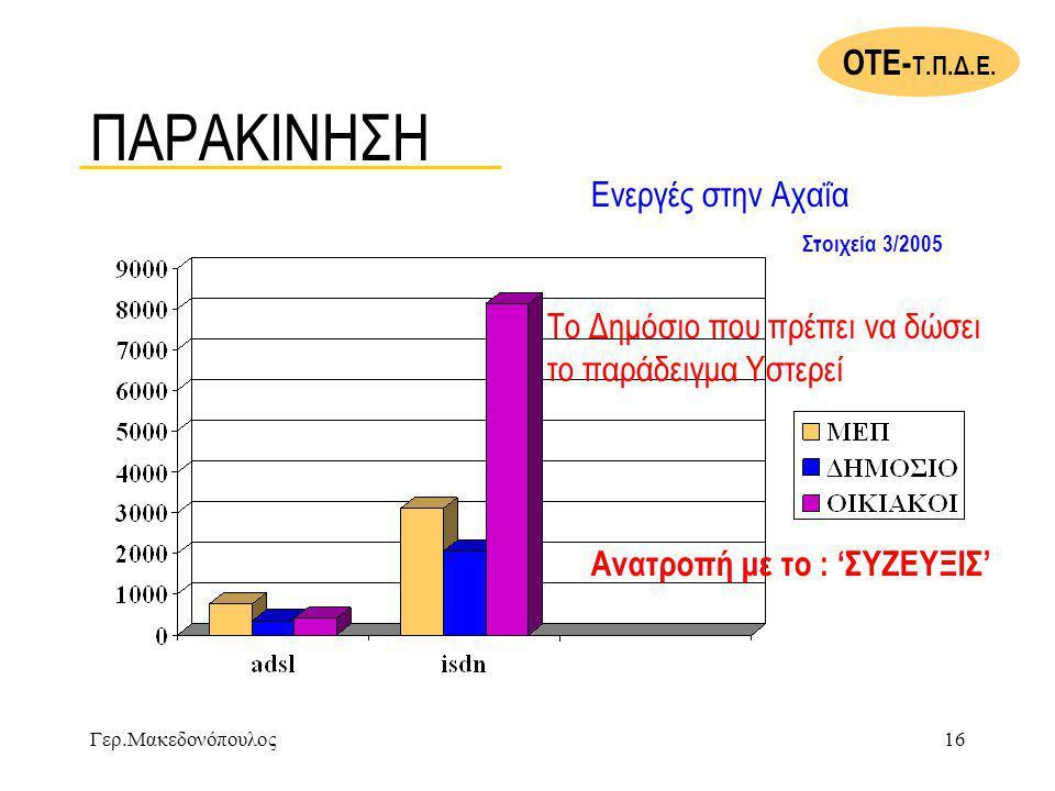 Γερ.Μακεδονόπουλος16 ΠΑΡΑΚΙΝΗΣΗ Ενεργές στην Αχαΐα Στοιχεία 3/2005 Το Δημόσιο που πρέπει να δώσει το παράδειγμα Υστερεί ΟΤΕ- Τ.Π.Δ.Ε.